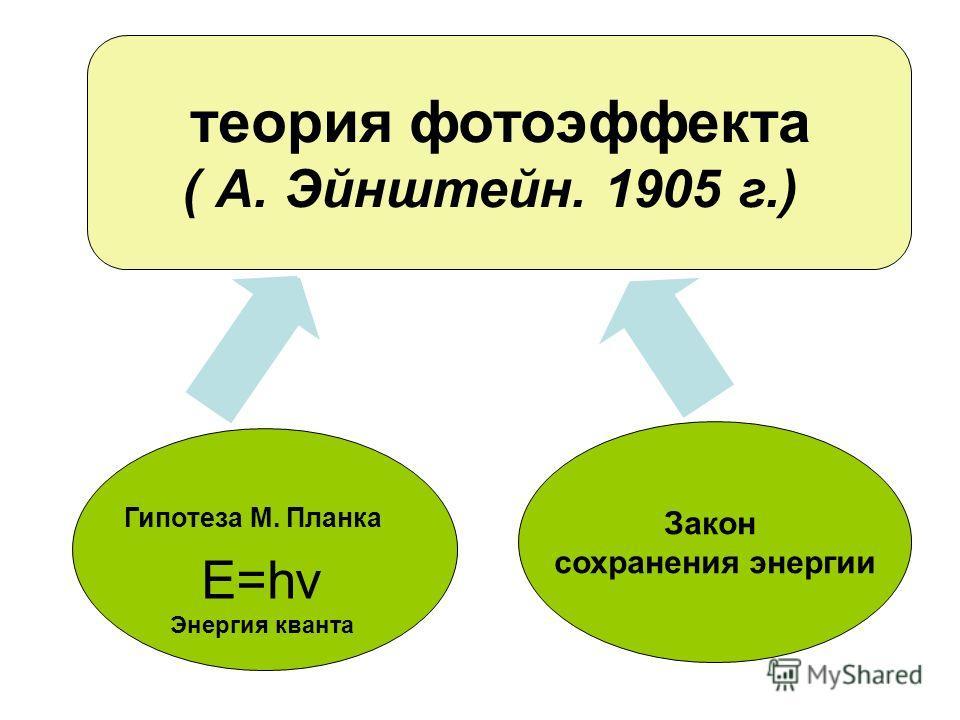теория фотоэффекта ( А. Эйнштейн. 1905 г.) Закон сохранения энергии Гипотеза М. Планка E=hv Энергия кванта