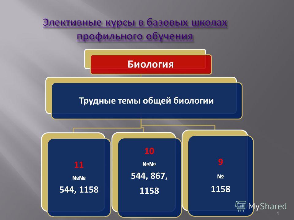 Биология Трудные темы общей биологии 9 1158 10 544, 867, 1158 11 544, 1158 4