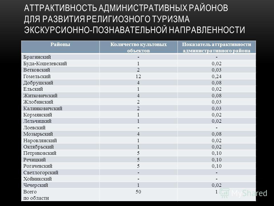 АТТРАКТИВНОСТЬ АДМИНИСТРАТИВНЫХ РАЙОНОВ ДЛЯ РАЗВИТИЯ РЕЛИГИОЗНОГО ТУРИЗМА ЭКСКУРСИОННО-ПОЗНАВАТЕЛЬНОЙ НАПРАВЛЕННОСТИ РайоныКоличество культовых объектов Показатель аттрактивности административного района Брагинский-- Буда-Кошелевский10,02 Ветковский2