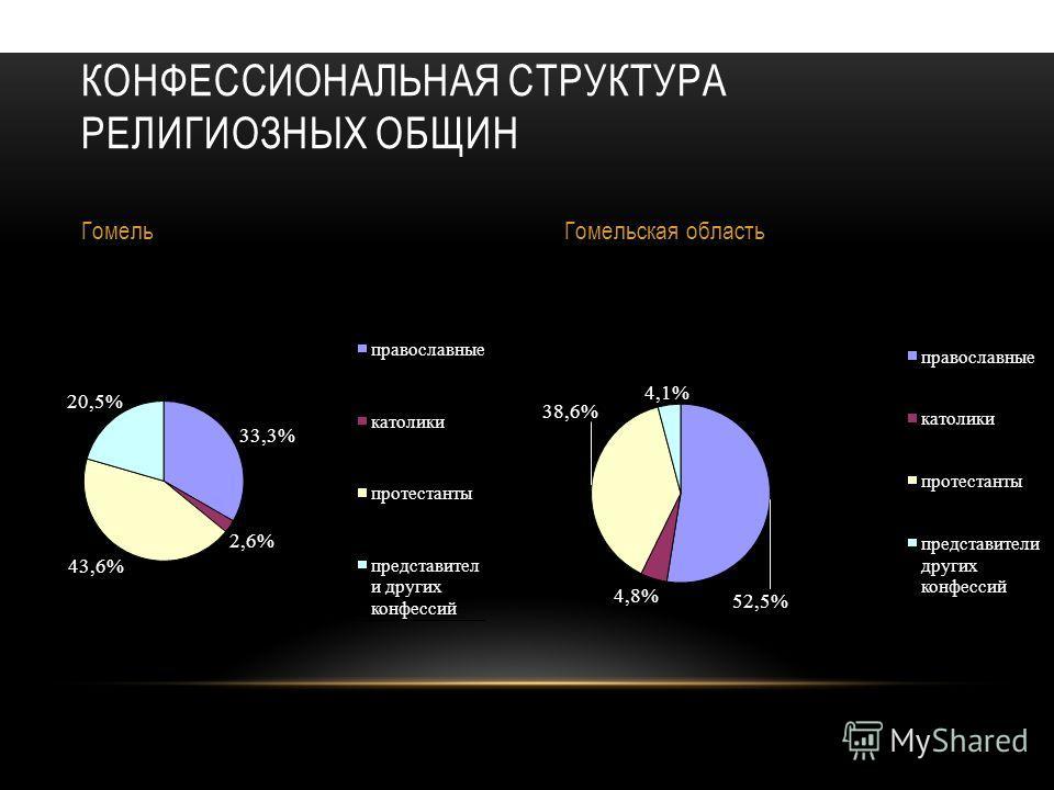 КОНФЕССИОНАЛЬНАЯ СТРУКТУРА РЕЛИГИОЗНЫХ ОБЩИН ГомельГомельская область