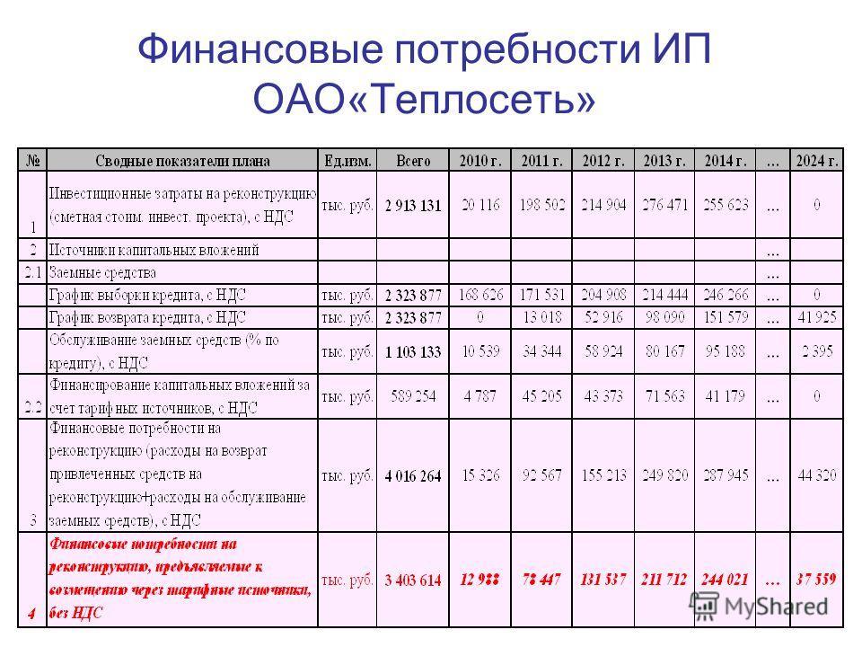 Финансовые потребности ИП ОАО«Теплосеть»