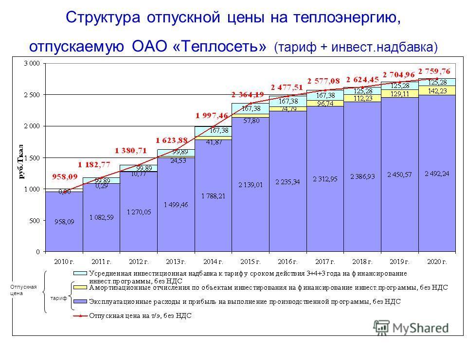 Структура отпускной цены на теплоэнергию, отпускаемую ОАО «Теплосеть» (тариф + инвест.надбавка) тариф Отпускная цена