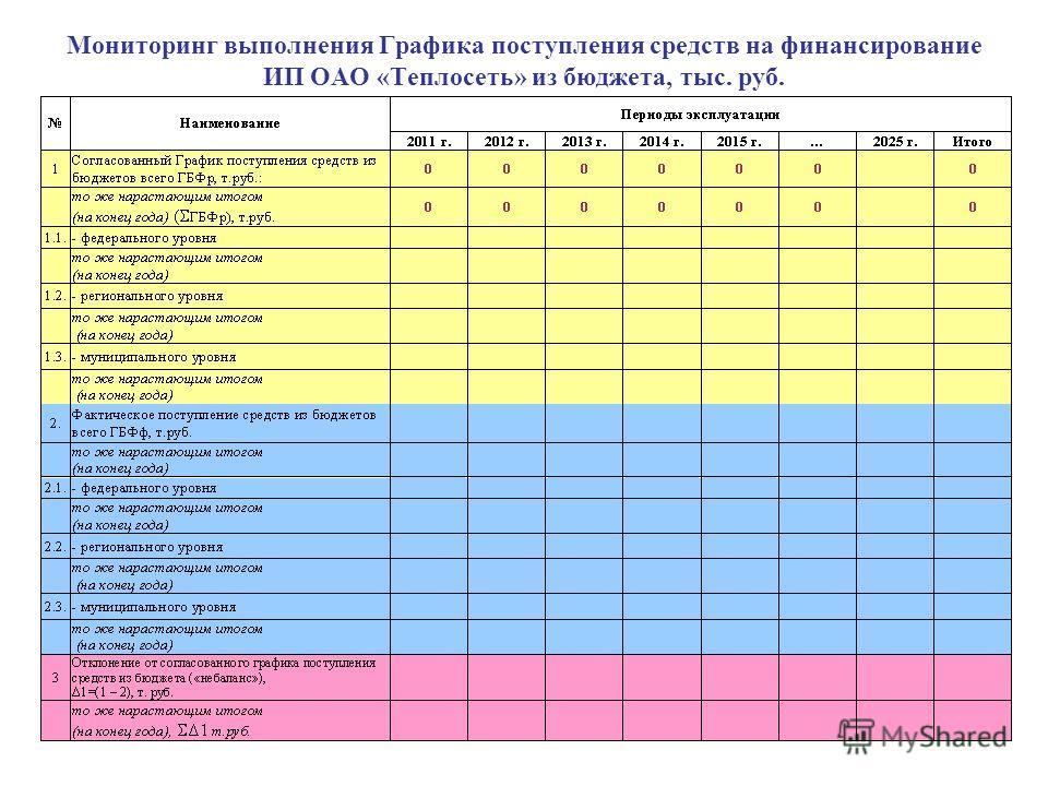 Мониторинг выполнения Графика поступления средств на финансирование ИП ОАО «Теплосеть» из бюджета, тыс. руб.