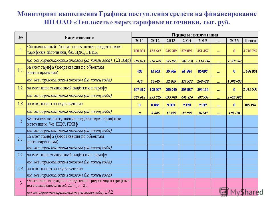 Мониторинг выполнения Графика поступления средств на финансирование ИП ОАО «Теплосеть» через тарифные источники, тыс. руб.