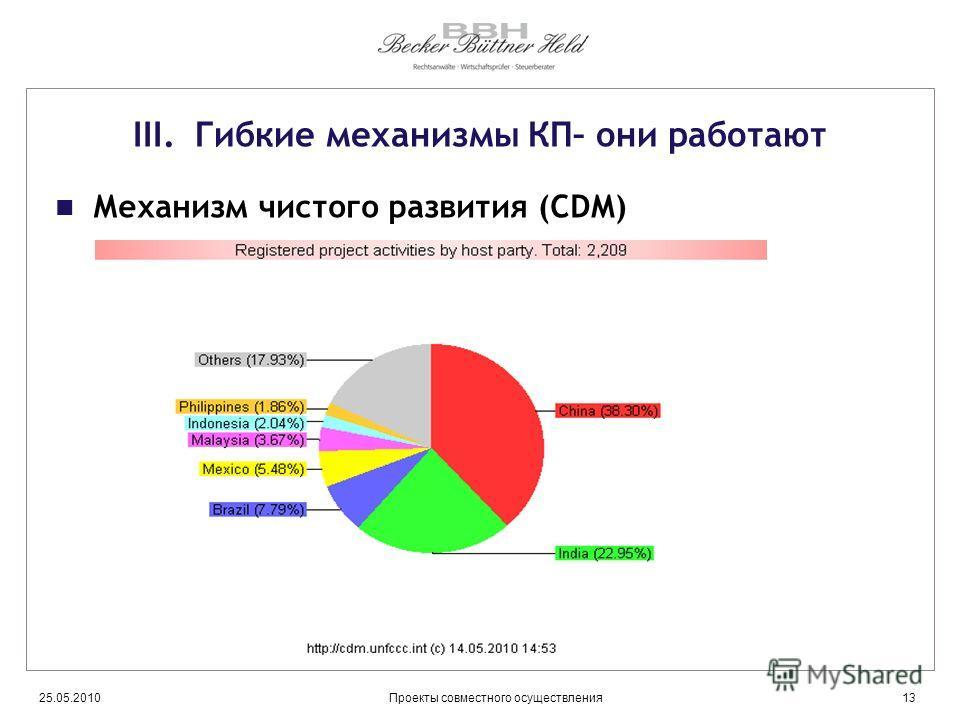 25.05.201013Проекты совместного осуществления III. Гибкие механизмы КП– они работают Механизм чистого развития (CDM)