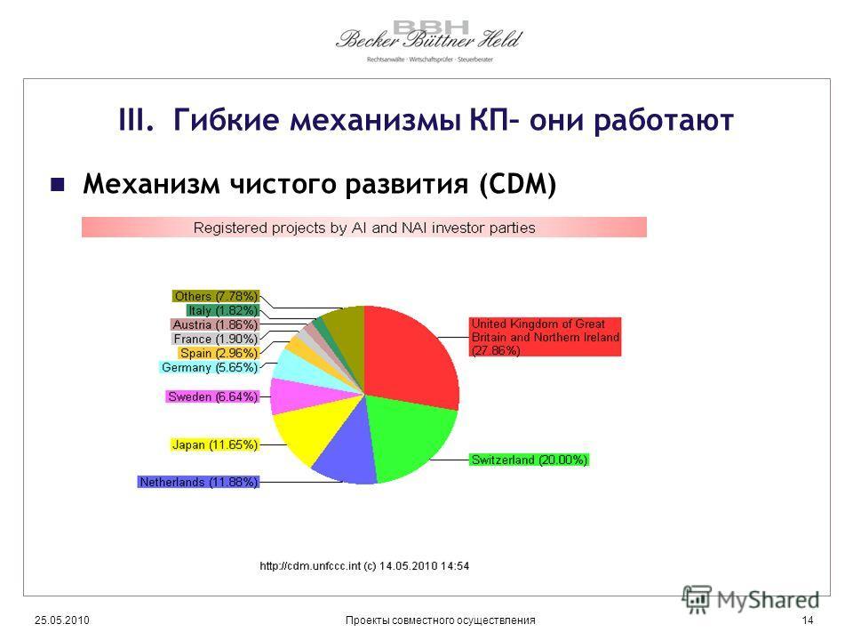 25.05.201014Проекты совместного осуществления III. Гибкие механизмы КП– они работают Механизм чистого развития (CDM)