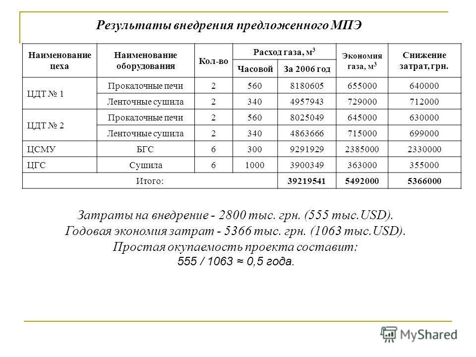 Результаты внедрения предложенного МПЭ Наименование цеха Наименование оборудования Кол-во Расход газа, м 3 Экономия газа, м 3 Снижение затрат, грн. ЧасовойЗа 2006 год ЦДТ 1 Прокалочные печи25608180605655000640000 Ленточные сушила234049579437290007120