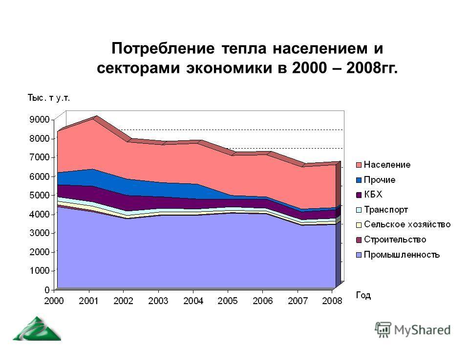 Потребление тепла населением и секторами экономики в 2000 – 2008гг.