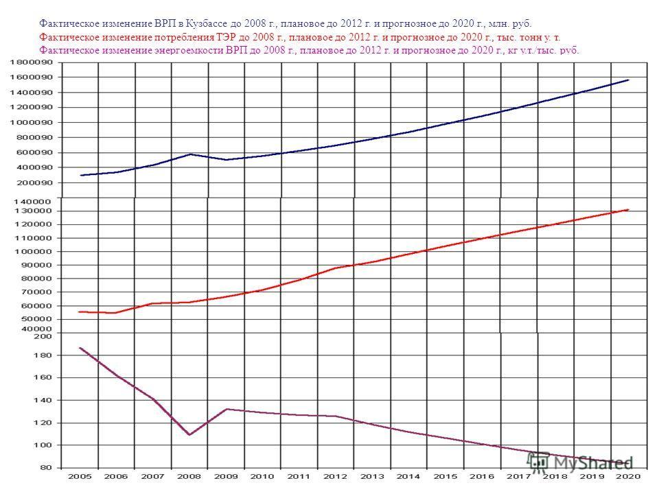 Фактическое изменение ВРП в Кузбассе до 2008 г., плановое до 2012 г. и прогнозное до 2020 г., млн. руб. Фактическое изменение потребления ТЭР до 2008 г., плановое до 2012 г. и прогнозное до 2020 г., тыс. тонн у. т. Фактическое изменение энергоемкости