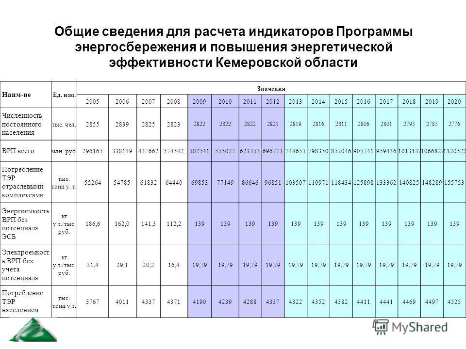 Общие сведения для расчета индикаторов Программы энергосбережения и повышения энергетической эффективности Кемеровской области Наим-ие Ед. изм. Значения 2005200620072008200920102011201220132014201520162017201820192020 Численность постоянного населени