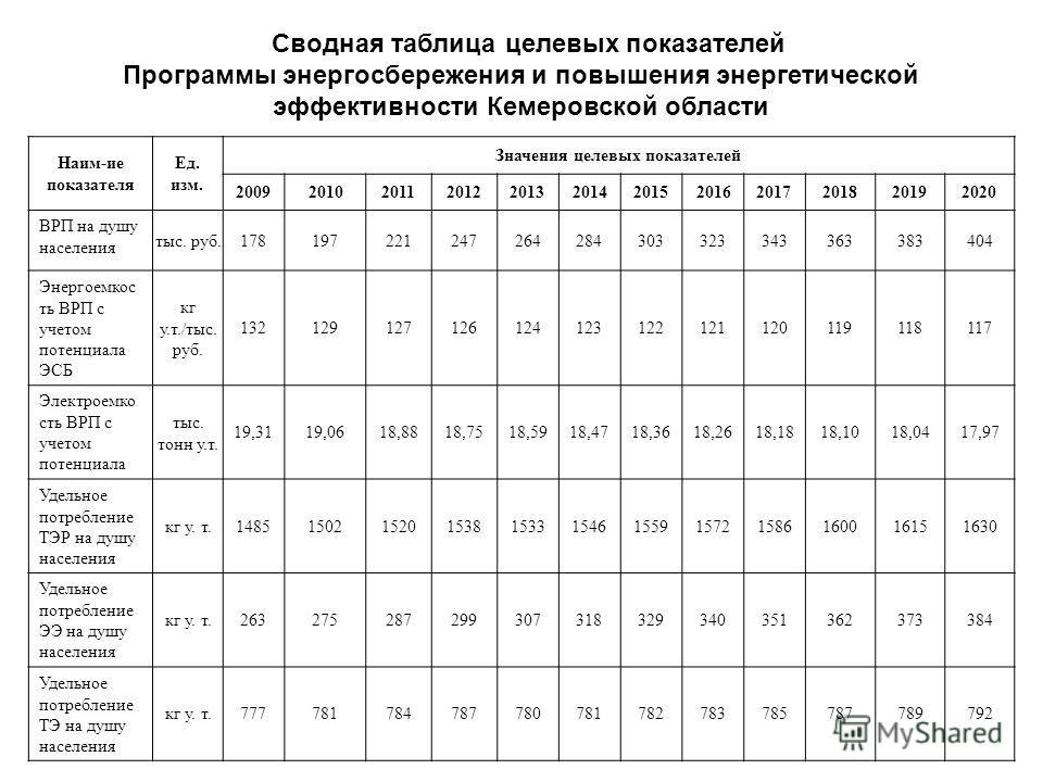 Сводная таблица целевых показателей Программы энергосбережения и повышения энергетической эффективности Кемеровской области Наим-ие показателя Ед. изм. Значения целевых показателей 200920102011201220132014201520162017201820192020 ВРП на душу населени