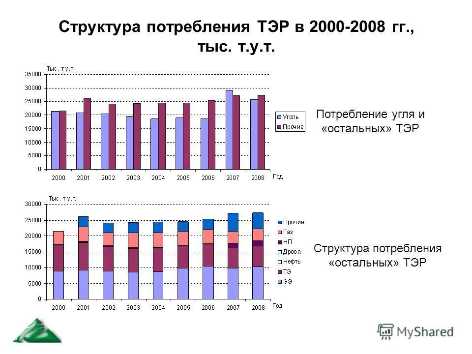 Структура потребления ТЭР в 2000-2008 гг., тыс. т.у.т. Потребление угля и «остальных» ТЭР Структура потребления «остальных» ТЭР