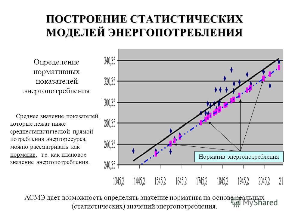 К анализу показателя «Удельное энергопотребление» зависит не только от эффективности использования энергии, но и от объема производства характеризует эффективность использования энергии только для объектов с нулевой постоянной составляющей энергопотр