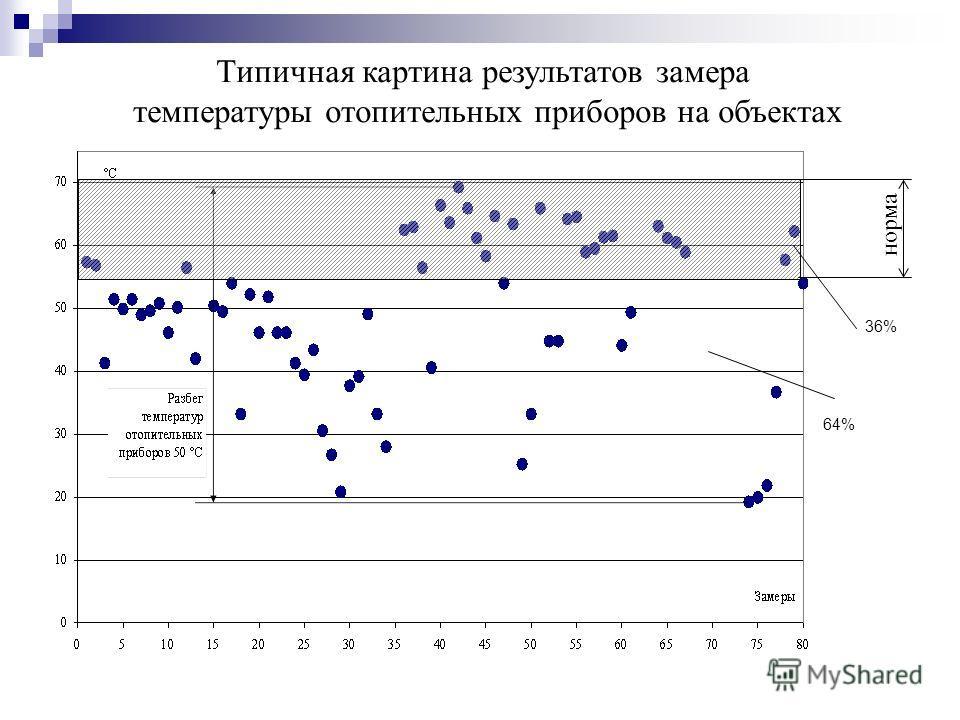 Типичная картина результатов замера температуры отопительных приборов на объектах 36% 64% норма