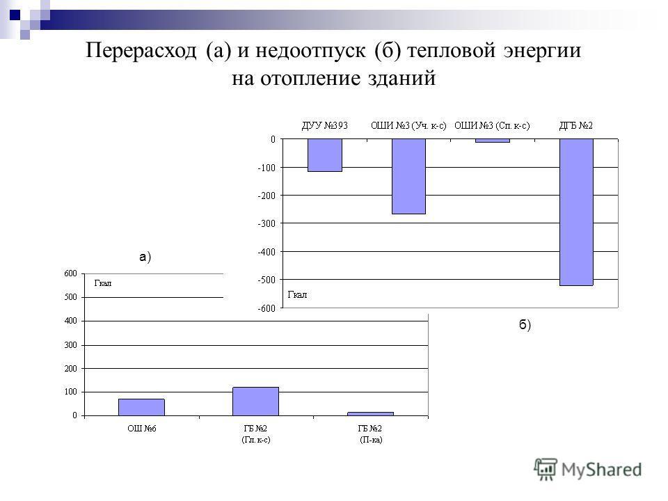 Перерасход (а) и недоотпуск (б) тепловой энергии на отопление зданий а) б)
