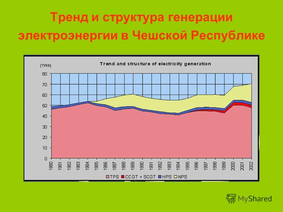 Тренд и структура генерации электроэнергии в Чешской Республике