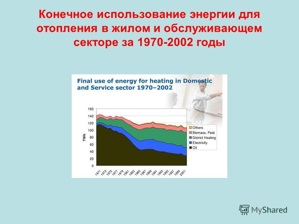 Конечное использование энергии для отопления в жилом и обслуживающем секторе за 1970-2002 годы