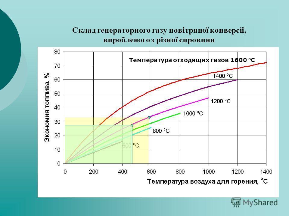 Склад генераторного газу повітряної конверсії, виробленого з різної сировини Температура отходящих газов 1600 о С