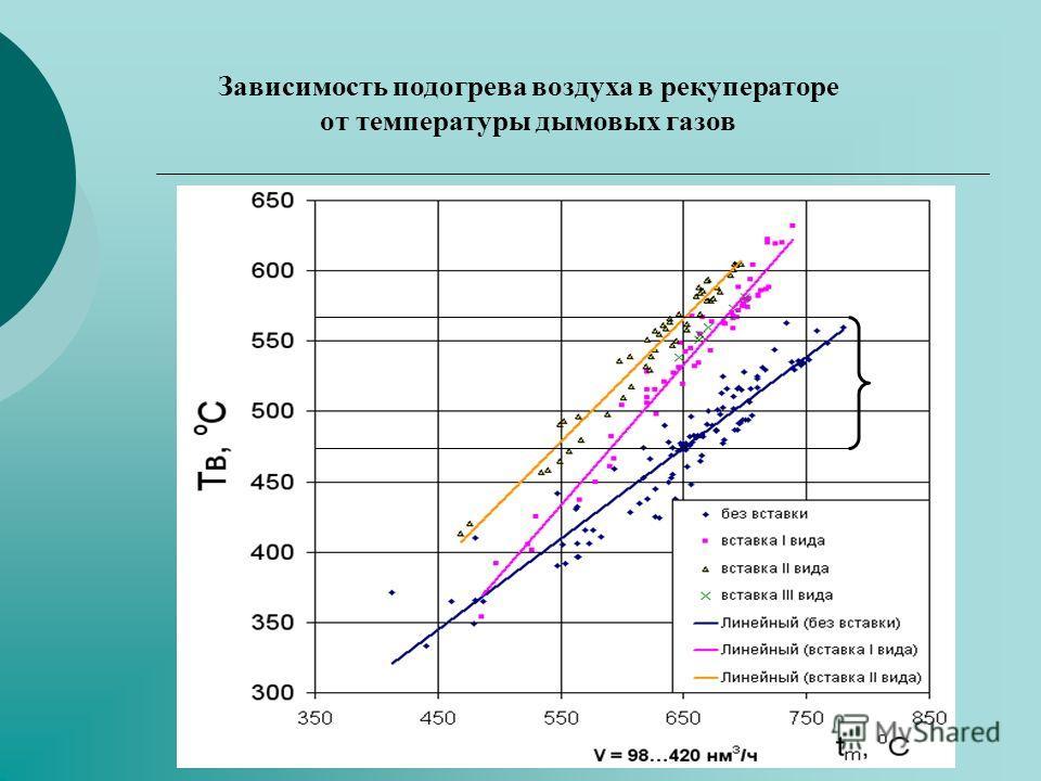 Зависимость подогрева воздуха в рекуператоре от температуры дымовых газов