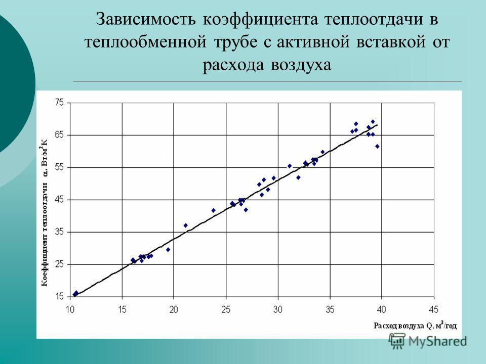 Зависимость коэффициента теплоотдачи в теплообменной трубе с активной вставкой от расхода воздуха