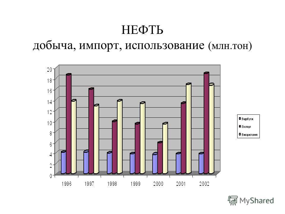 НЕФТЬ добыча, импорт, использование (млн.тон)