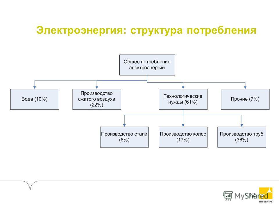 12 Электроэнергия: структура потребления