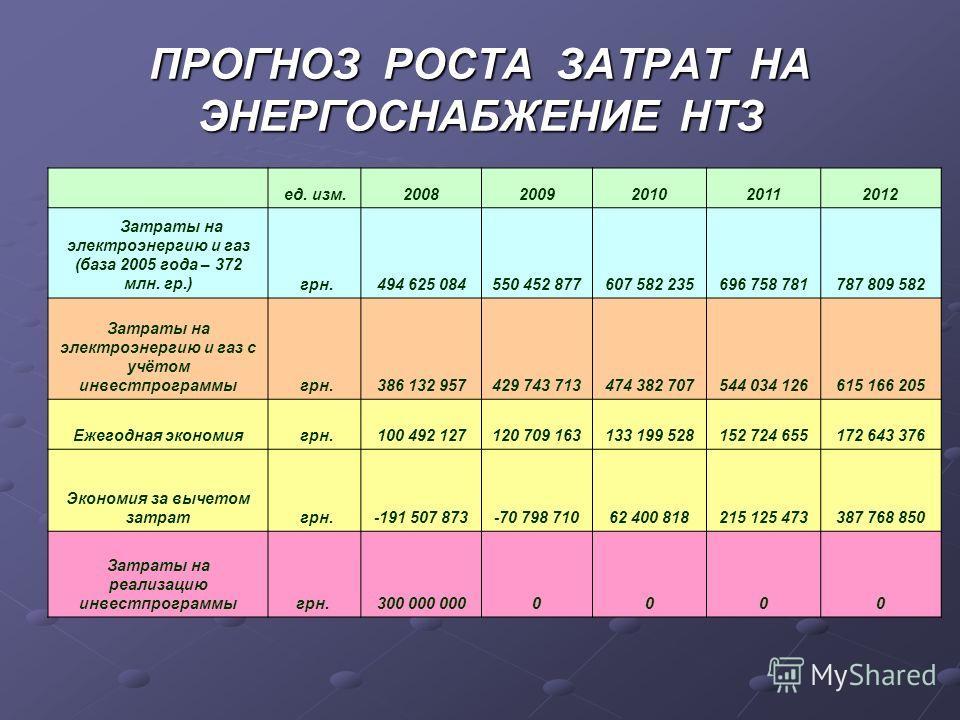 ПРОГНОЗ РОСТА ЗАТРАТ НА ЭНЕРГОСНАБЖЕНИЕ НТЗ ед. изм.20082009201020112012 Затраты на электроэнергию и газ (база 2005 года – 372 млн. гр.) грн.494 625 084550 452 877607 582 235696 758 781787 809 582 Затраты на электроэнергию и газ с учётом инвестпрогра