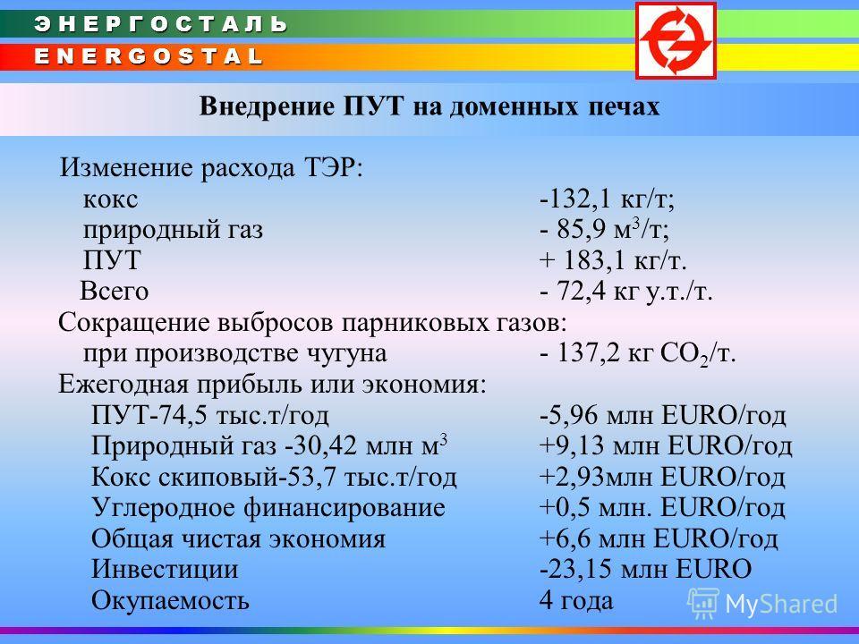 E N E R G O S T A L Э Н Е Р Г О С Т А Л Ь Внедрение ПУТ на доменных печах Изменение расхода ТЭР: кокс -132,1 кг/т; природный газ - 85,9 м 3 /т; ПУТ + 183,1 кг/т. Всего - 72,4 кг у.т./т. Сокращение выбросов парниковых газов: при производстве чугуна -