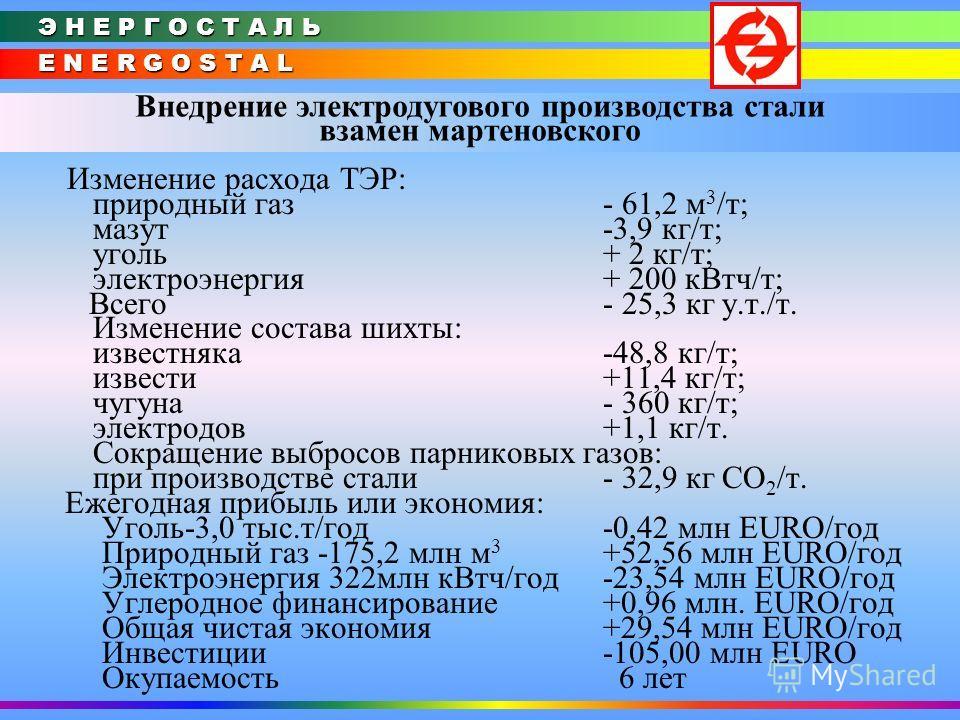 E N E R G O S T A L Э Н Е Р Г О С Т А Л Ь Внедрение электродугового производства стали взамен мартеновского Изменение расхода ТЭР: природный газ - 61,2 м 3 /т; мазут-3,9 кг/т; уголь+ 2 кг/т; электроэнергия + 200 кВтч/т; Всего - 25,3 кг у.т./т. Измене