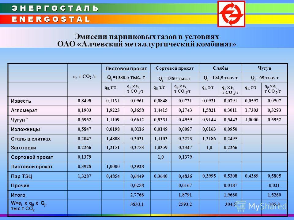E N E R G O S T A L Э Н Е Р Г О С Т А Л Ь Эмиссии парниковых газов в условиях ОАО «Алчевский металлургический комбинат» е і, т СО 2 /т Листовой прокат Сортовой прокатСлябыЧугун Q j = 1380,5 тыс. т Q j =1380 тыс. т Q j =154,9 тыс. тQ j =69 тыс. т q jі