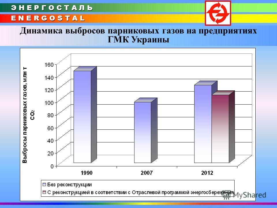 E N E R G O S T A L Э Н Е Р Г О С Т А Л Ь Динамика выбросов парниковых газов на предприятиях ГМК Украины