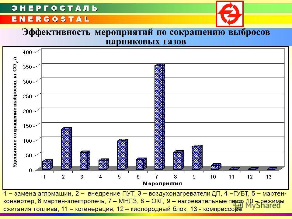 E N E R G O S T A L Э Н Е Р Г О С Т А Л Ь Эффективность мероприятий по сокращению выбросов парниковых газов 1 – замена агломашин, 2 – внедрение ПУТ, 3 – воздухонагреватели ДП, 4 –ГУБТ, 5 – мартен- конвертер, 6 мартен-электропечь, 7 – МНЛЗ, 8 – ОКГ, 9
