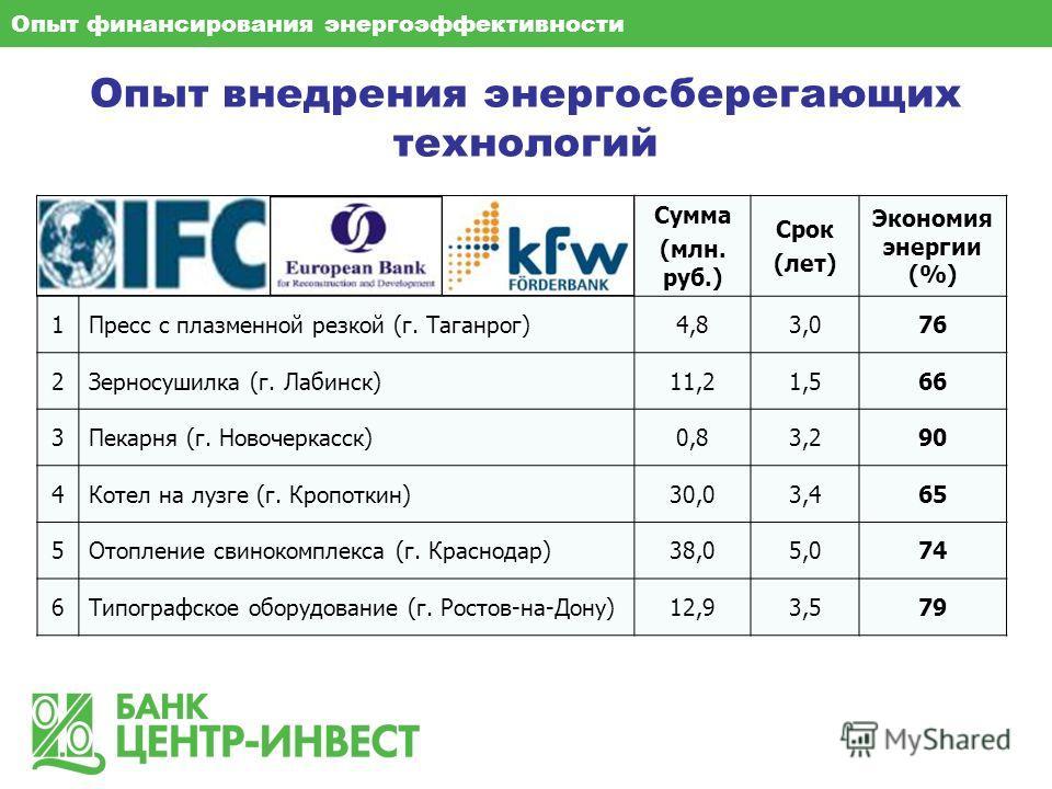 Опыт внедрения энергосберегающих технологий Сумма (млн. руб.) Срок (лет) Экономия энергии (%) 1Пресс с плазменной резкой (г. Таганрог)4,83,076 2Зерносушилка (г. Лабинск)11,21,566 3Пекарня (г. Новочеркасск)0,83,290 4Котел на лузге (г. Кропоткин)30,03,