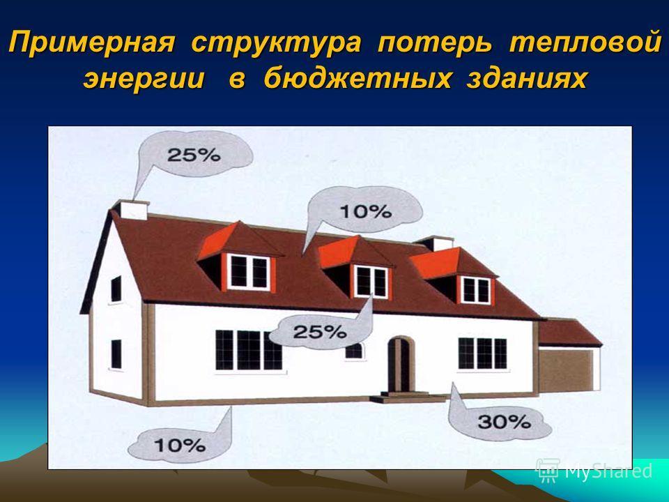 Примерные параметры пилотной фазы проекта ЕБРР по термомодернизации бюджетных зданий (для Запорожья) Количество бюджетных учреждений – 120-130 (20%), в том числе по капиталоёмкой модели – 30-40, по среднесрочной модели – 90. Потребность в инвестициях