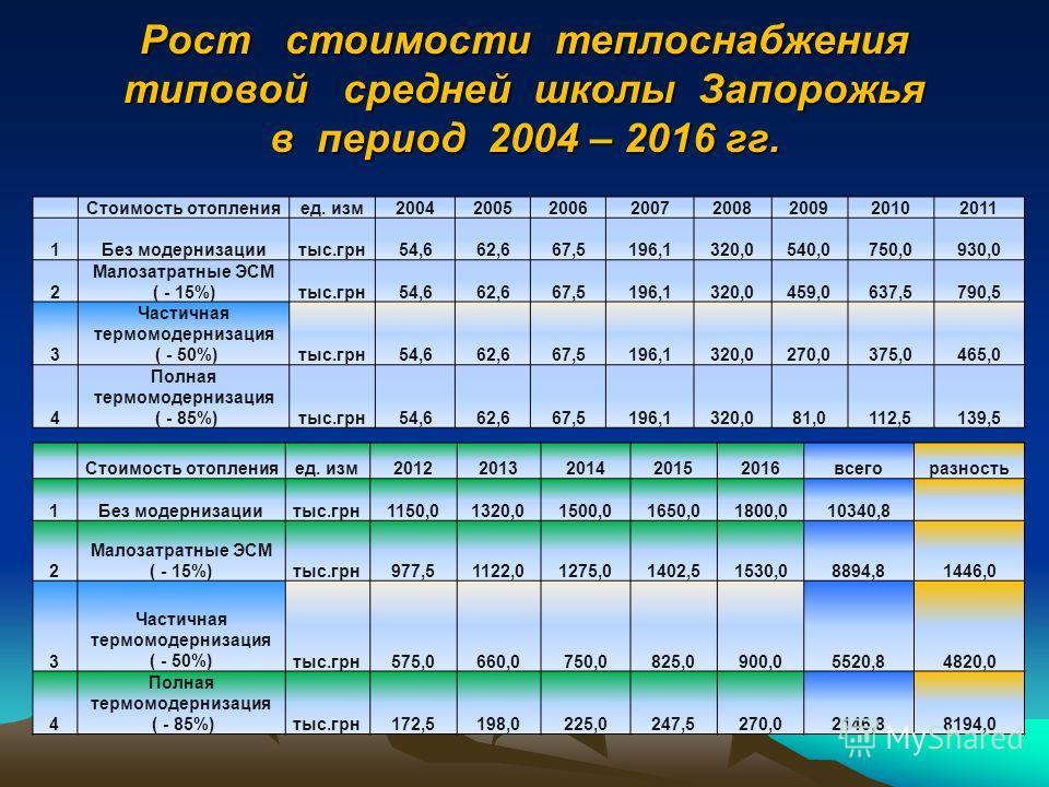 Рост тарифов на тепловую энергию в период 2000 – 2016 гг.