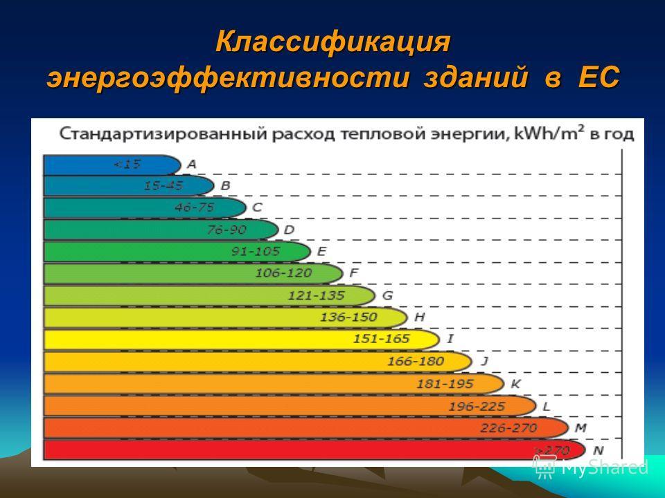 Бюджетные здания без проведения восстановительных ремонтов увеличивают потребление тепловой энергии