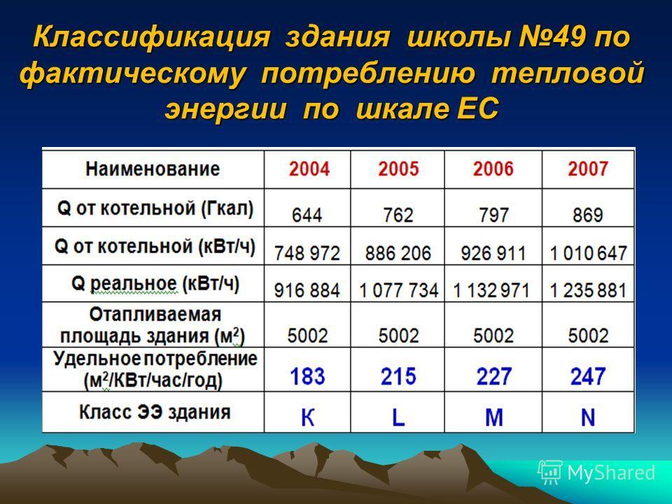Классификация энергоэффективности зданий в ЕС