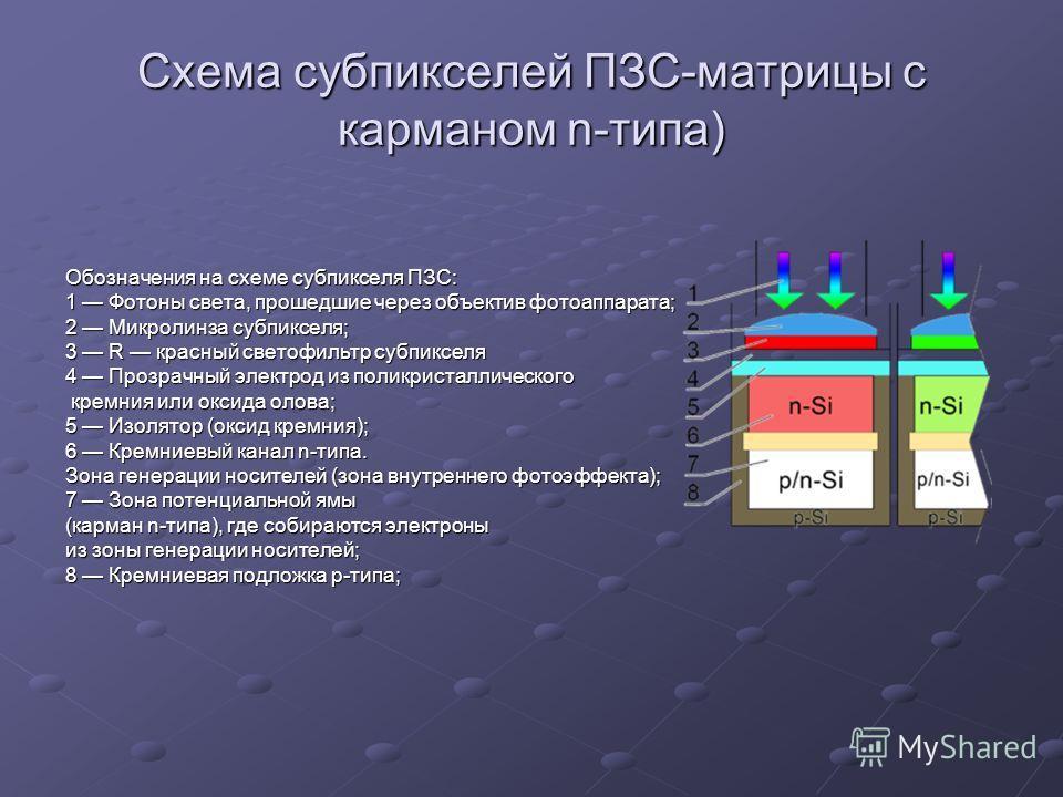 Схема субпикселей ПЗС-матрицы с карманом n-типа) Обозначения на схеме субпикселя ПЗС: 1 Фотоны света, прошедшие через объектив фотоаппарата; 2 Микролинза субпикселя; 3 R красный светофильтр субпикселя 4 Прозрачный электрод из поликристаллического кре