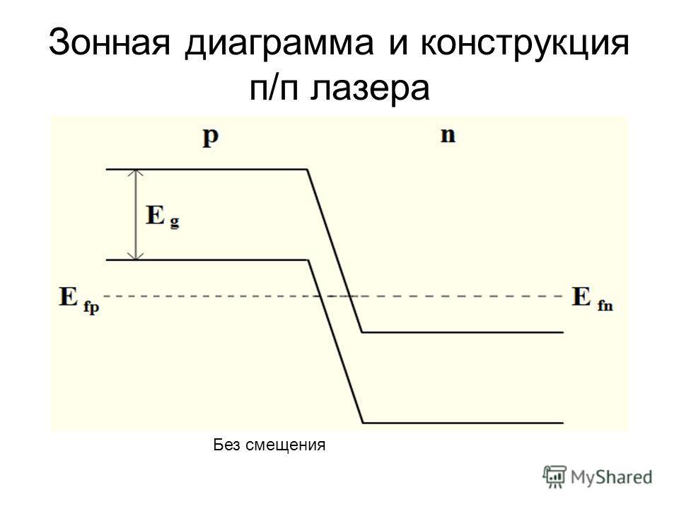 Зонная диаграмма и конструкция п/п лазера Без смещения