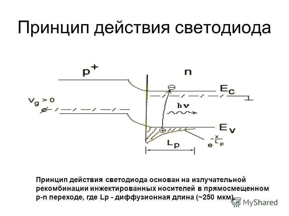 Принцип действия светодиода Принцип действия светодиода основан на излучательной рекомбинации инжектированных носителей в прямосмещенном p-n переходе, где Lp - диффузионная длина (~250 мкм).