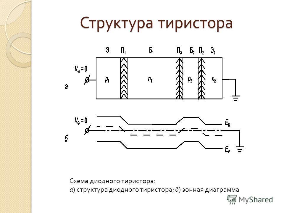 Структура тиристора Схема
