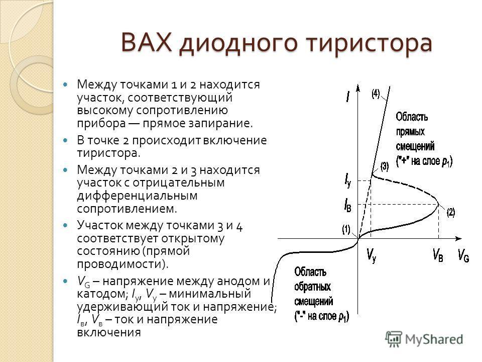 ВАХ диодного тиристора Между точками 1 и 2 находится участок, соответствующий высокому сопротивлению прибора прямое запирание. В точке 2 происходит включение тиристора. Между точками 2 и 3 находится участок с отрицательным дифференциальным сопротивле
