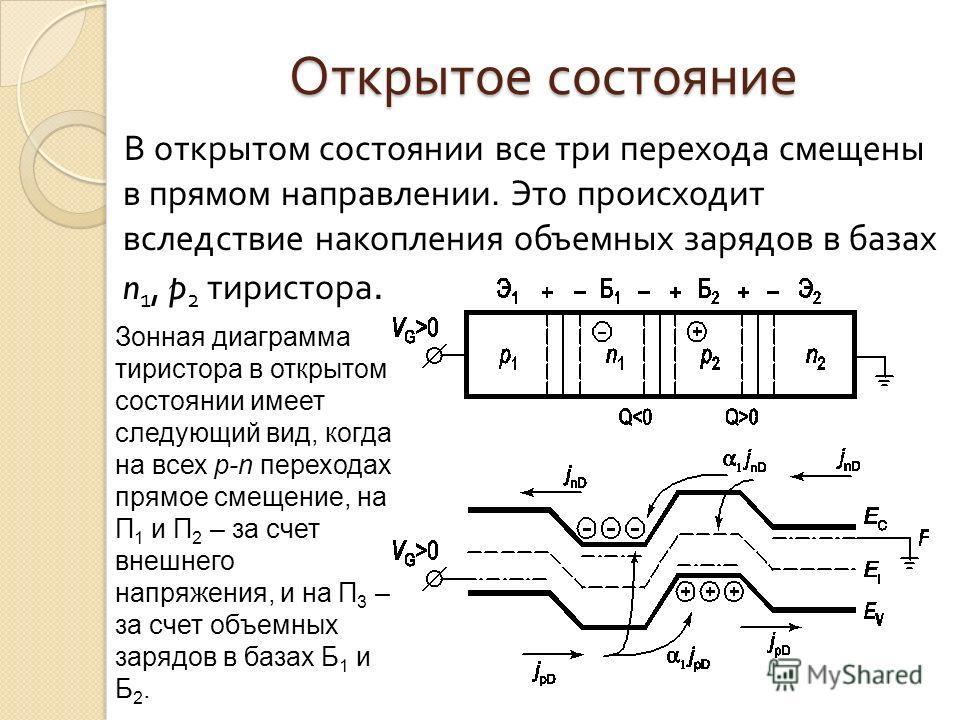 Открытое состояние В открытом состоянии все три перехода смещены в прямом направлении. Это происходит вследствие накопления объемных зарядов в базах n 1, p 2 тиристора. Зонная диаграмма тиристора в открытом состоянии имеет следующий вид, когда на все