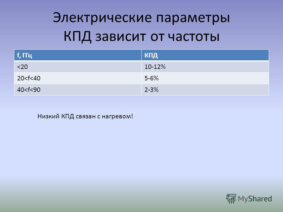 Электрические параметры КПД зависит от частоты f, ГГцКПД