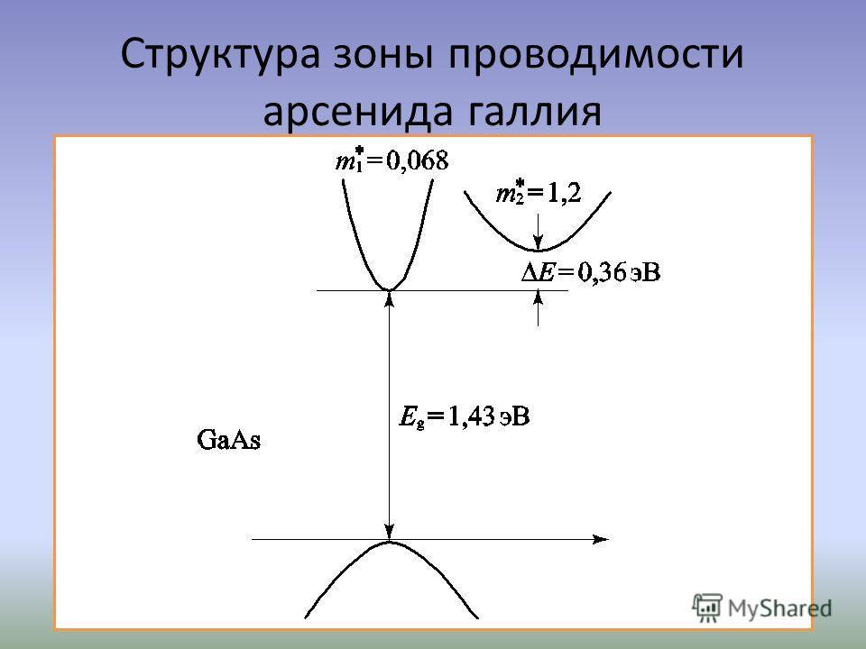 Структура зоны проводимости арсенида галлия