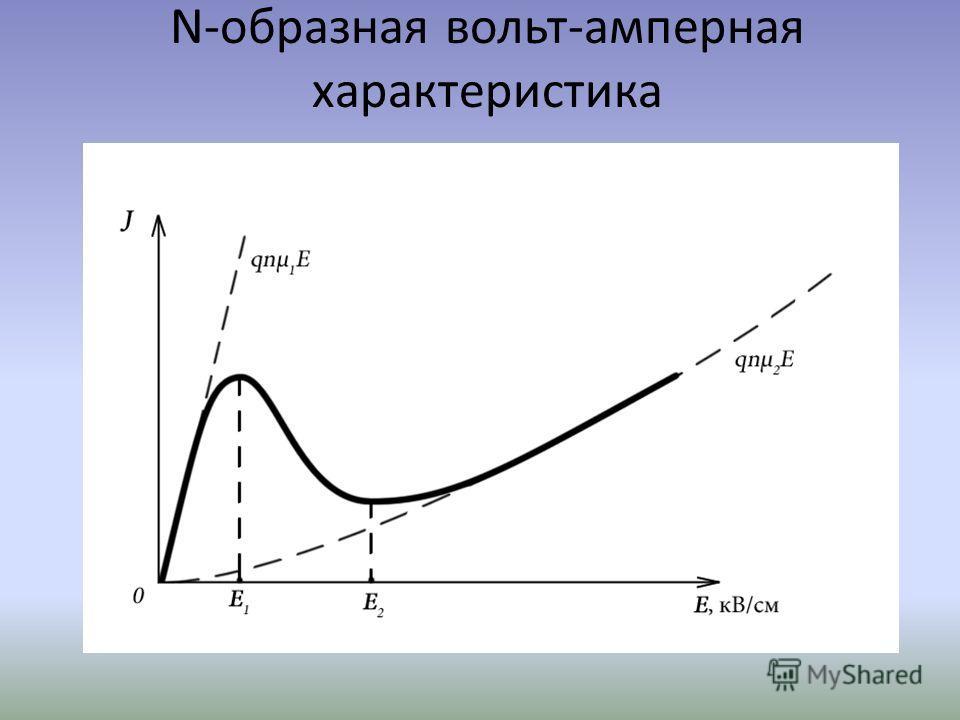 N-образная вольт-амперная характеристика