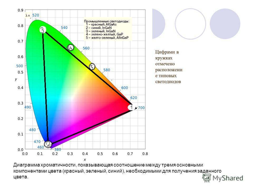 Диаграмма хроматичности, показывающая соотношение между тремя основными компонентами цвета (красный, зеленый, синий), необходимыми для получения заданного цвета.