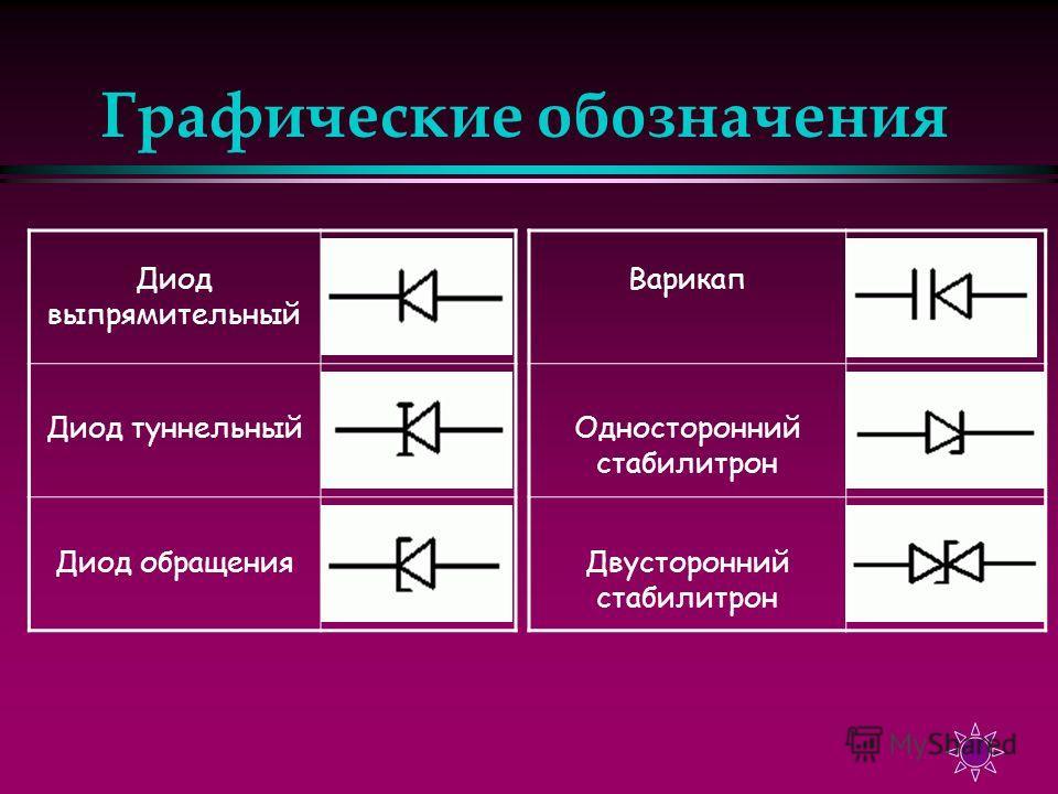 Графические обозначения Диод выпрямительный Диод туннельный Диод обращения Варикап Односторонний стабилитрон Двусторонний стабилитрон