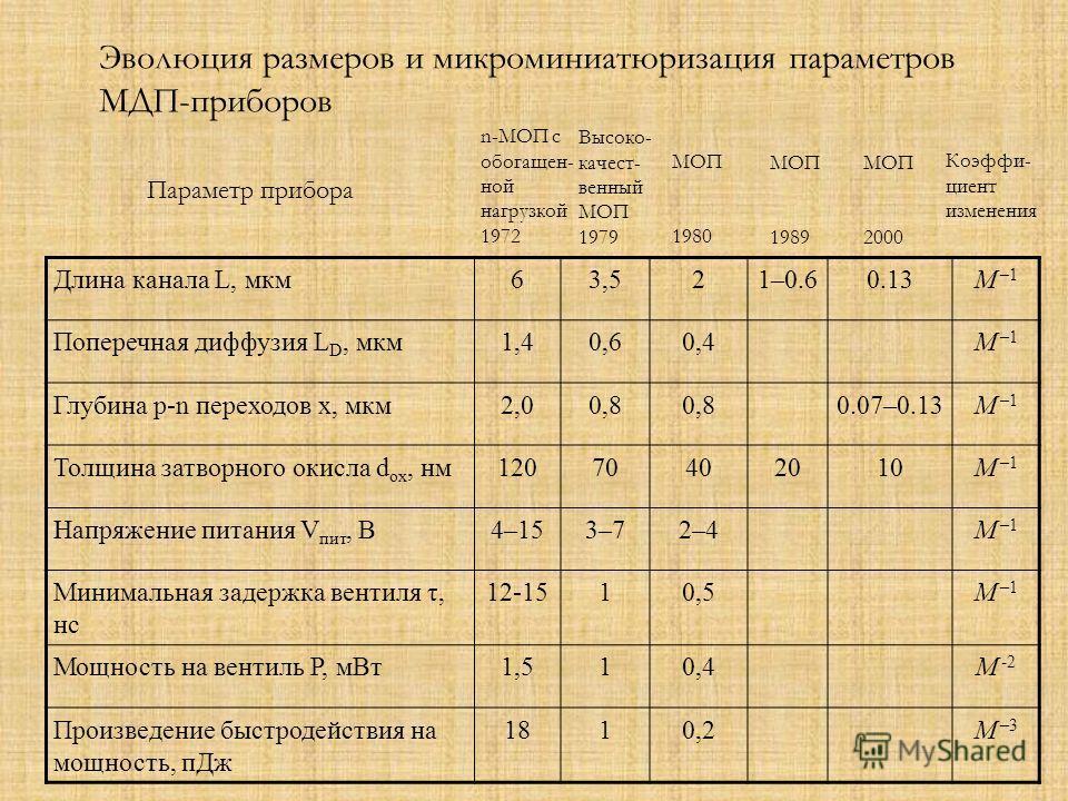 Длина канала L, мкм63,521–0.60.13M –1M –1 Поперечная диффузия L D, мкм1,40,60,4M –1M –1 Глубина p-n переходов x, мкм2,00,8 0.07–0.13M –1M –1 Толщина затворного окисла d ox, нм12070402010M –1M –1 Напряжение питания V пит, В4–153–73–72–42–4M –1M –1 Мин