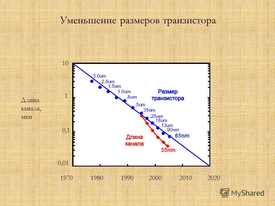 Уменьшение размеров транзистора 197019801990200020102020 0,01 0,1 1 10 Длина канала, мкм 65nm 35nm
